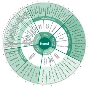 Brand-Wheel